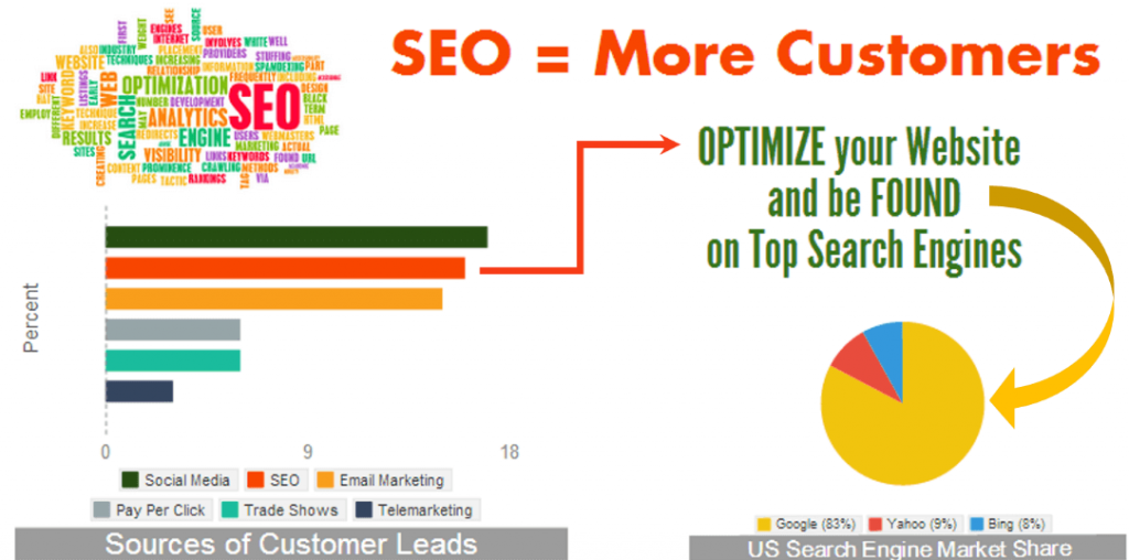 Vai trò của seo trong kinh doanh online