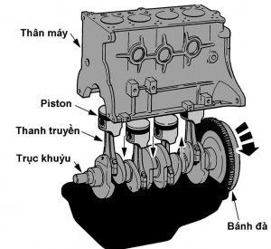 Động cơ đốt trong bằng xăng